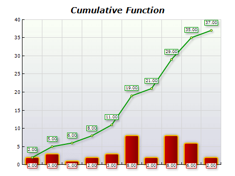 Cumulative function chart